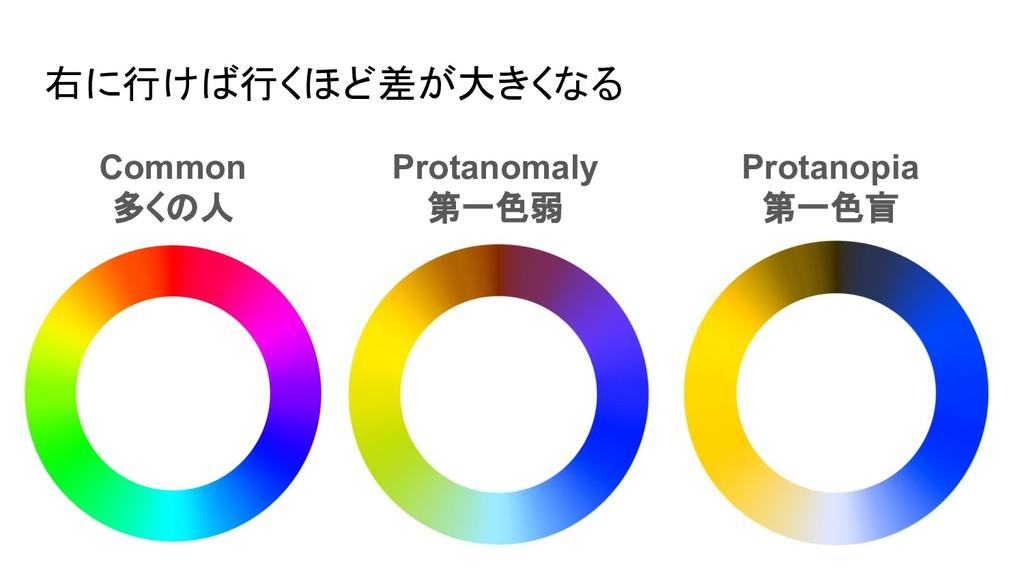 右に行けば行くほど差が大きくなる Common 多くの人 Protanomaly 第一色弱 P...