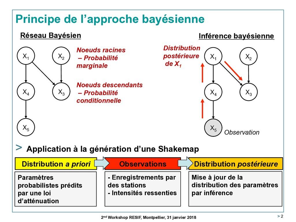 > 2 Principe de l'approche bayésienne 2nd Works...