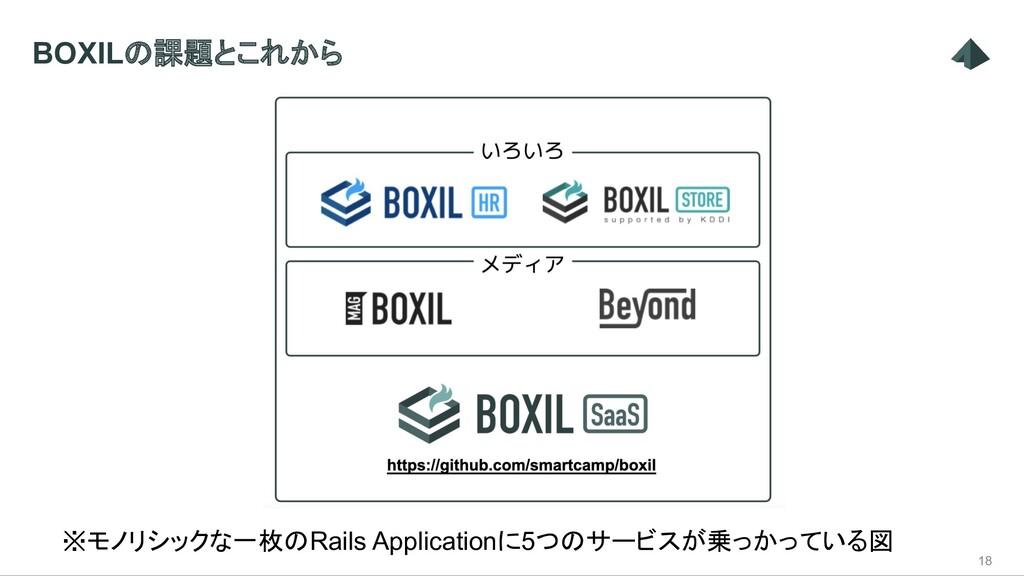 18 ※モノリシックな一枚のRails Applicationに5つのサービスが乗っかっている...