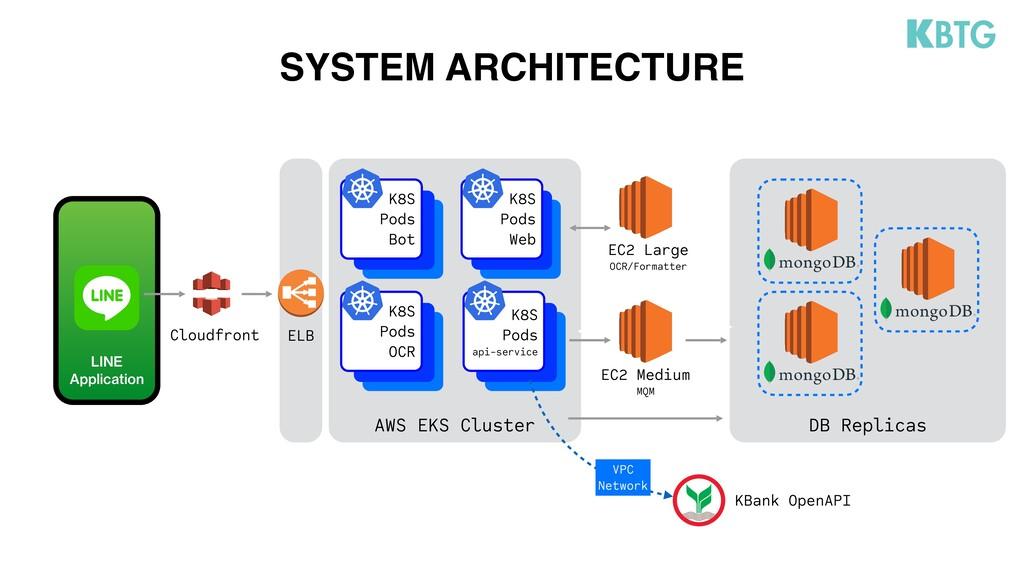 DB Replicas EC2 Medium MQM EC2 Large OCR/Format...