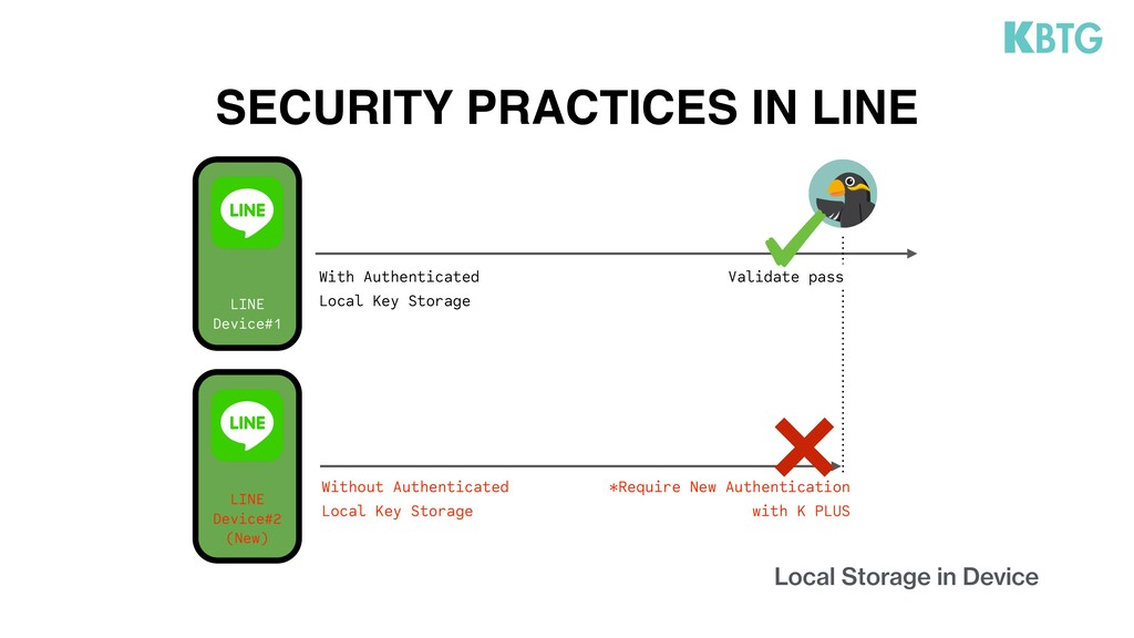 SECURITY PRACTICES IN LINE Local Storage in Dev...