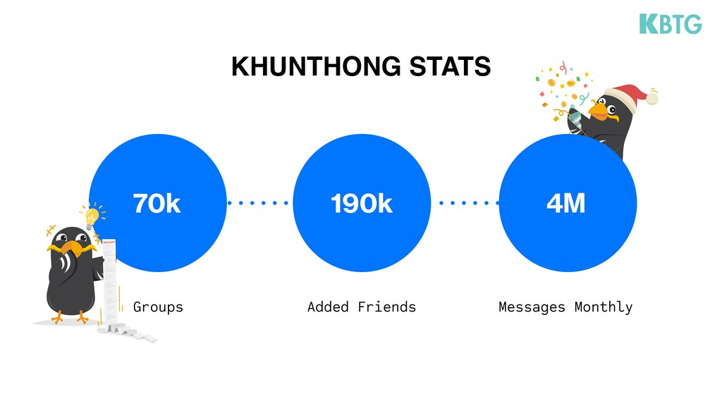 KHUNTHONG STATS 4M Messages Monthly 190k Added ...