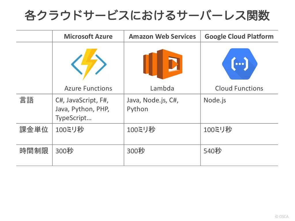 Microsoft Azure Amazon Web Services Google Clou...