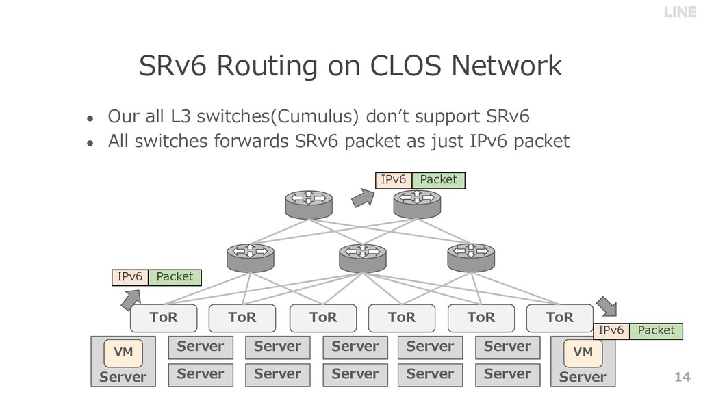 Server VM 14 SRv6 Routing on CLOS Network ● Our...
