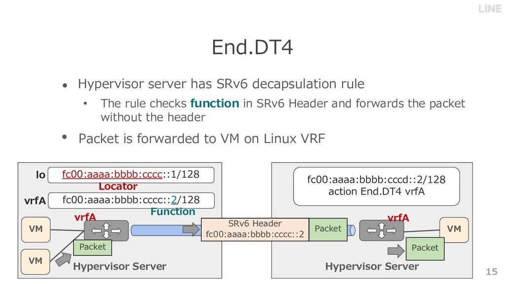 Hypervisor Server 15 End.DT4 VM VM vrfA Hypervi...