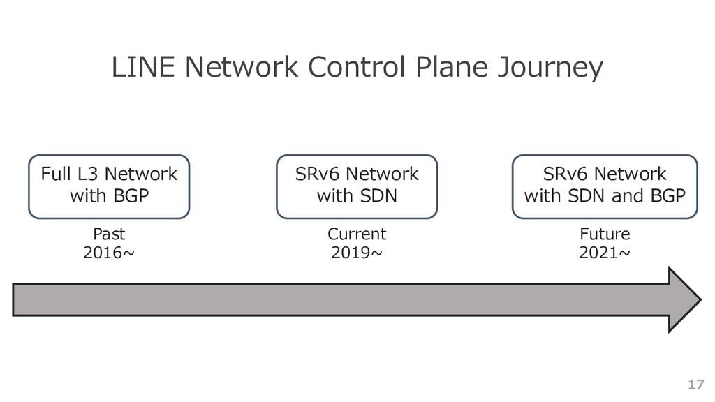 17 LINE Network Control Plane Journey Full L3 N...