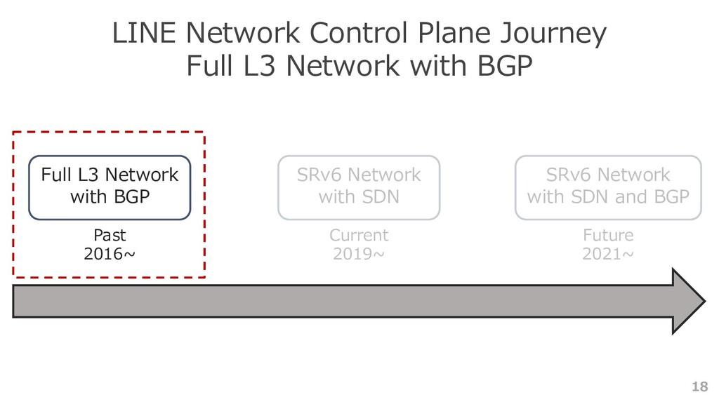 18 LINE Network Control Plane Journey Full L3 N...