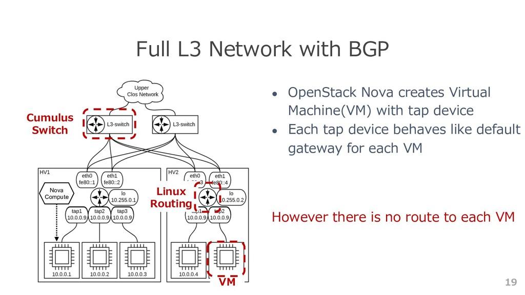 19 Full L3 Network with BGP ● OpenStack Nova cr...