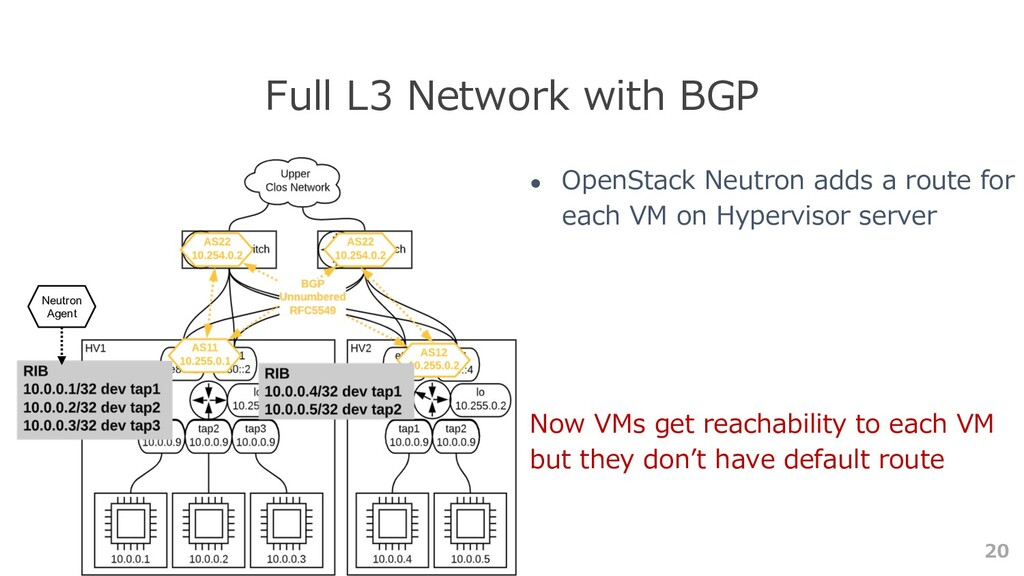 20 Full L3 Network with BGP ● OpenStack Neutron...