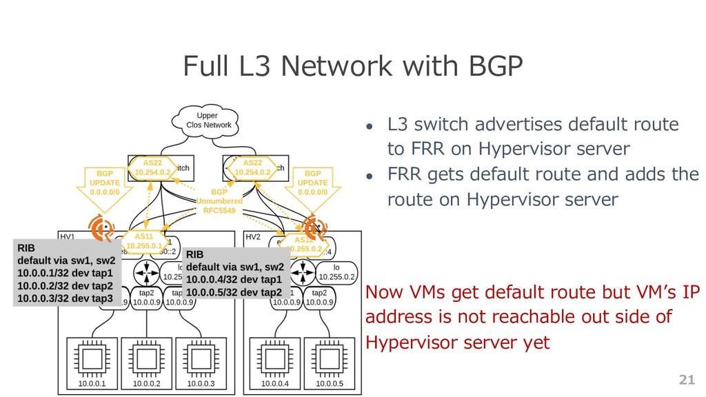 21 Full L3 Network with BGP ● L3 switch adverti...