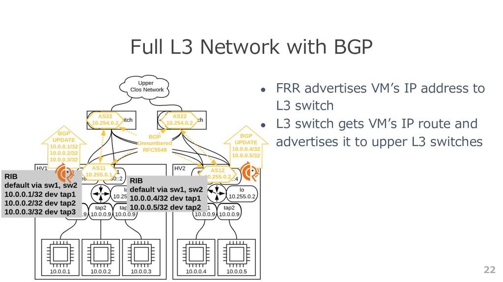 22 Full L3 Network with BGP ● FRR advertises VM...