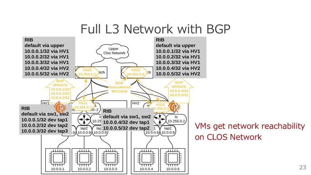 23 Full L3 Network with BGP VMs get network rea...