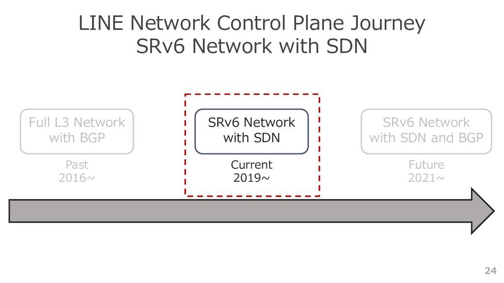 24 LINE Network Control Plane Journey SRv6 Netw...