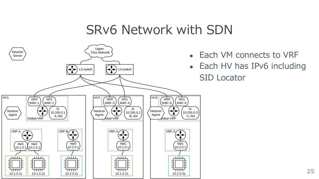 25 SRv6 Network with SDN ● Each VM connects to ...