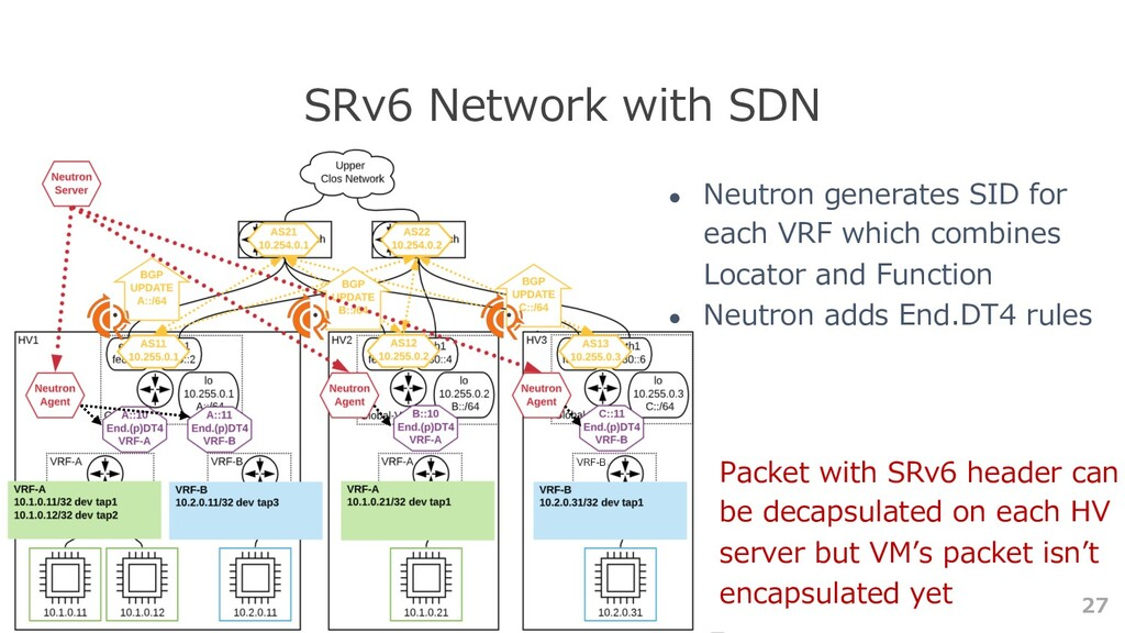 27 SRv6 Network with SDN ● Neutron generates SI...