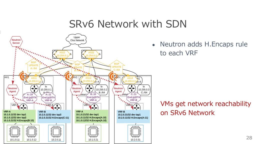 28 SRv6 Network with SDN ● Neutron adds H.Encap...