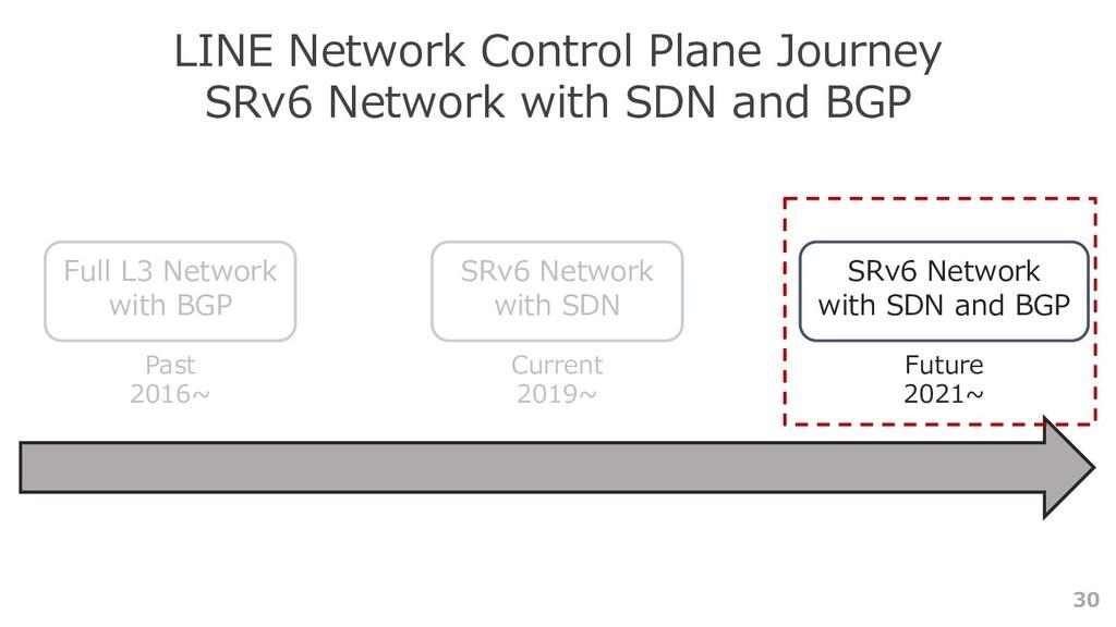 30 LINE Network Control Plane Journey SRv6 Netw...