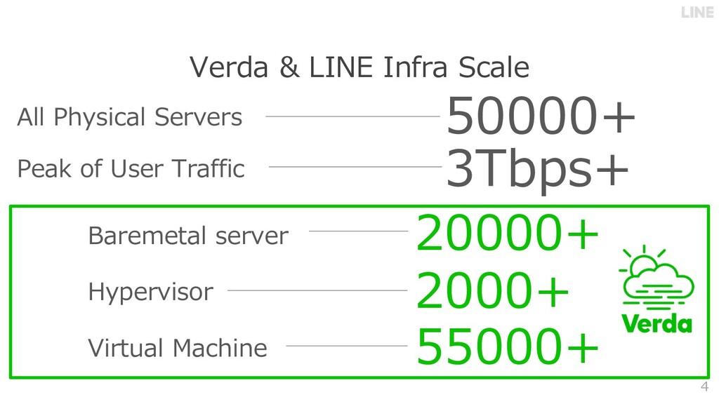 Verda & LINE Infra Scale 4 Virtual Machine 5500...