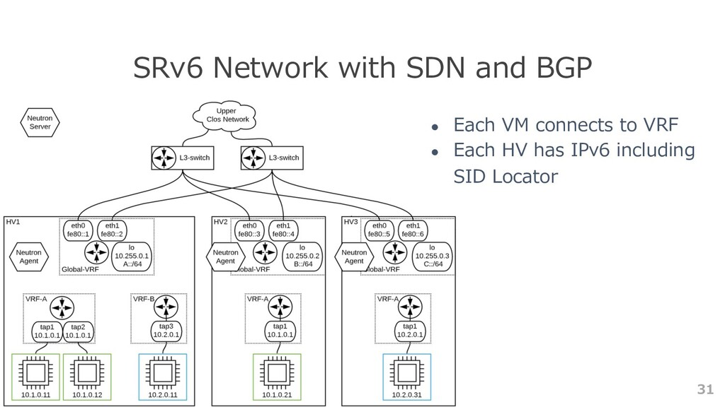 31 SRv6 Network with SDN and BGP ● Each VM conn...