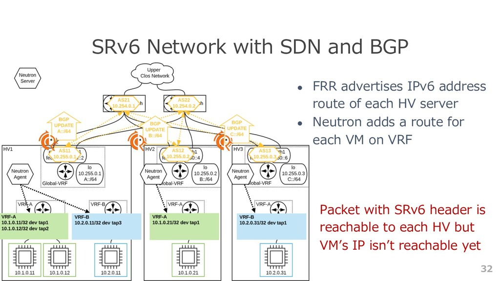 32 SRv6 Network with SDN and BGP ● FRR advertis...