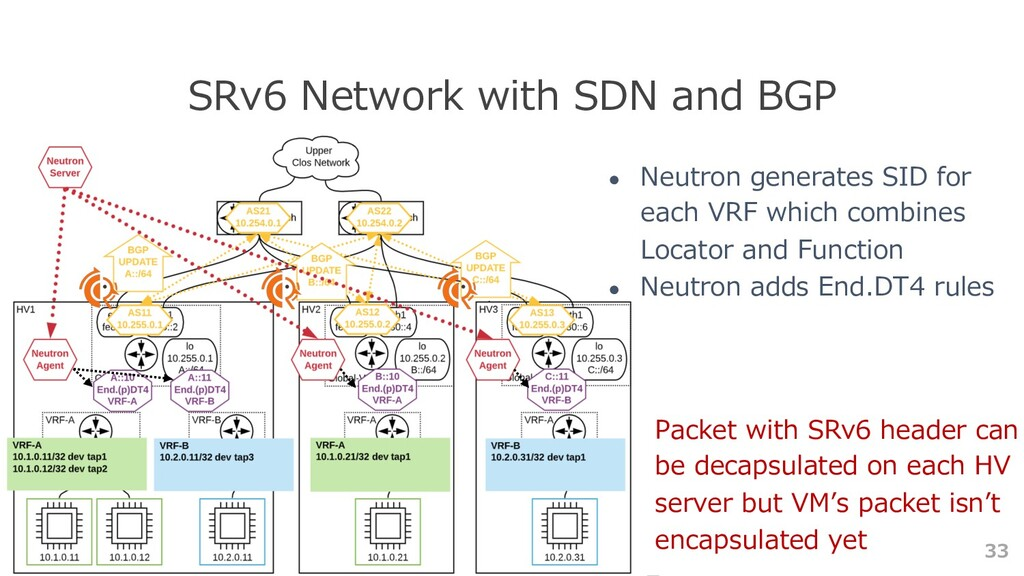 33 SRv6 Network with SDN and BGP ● Neutron gene...