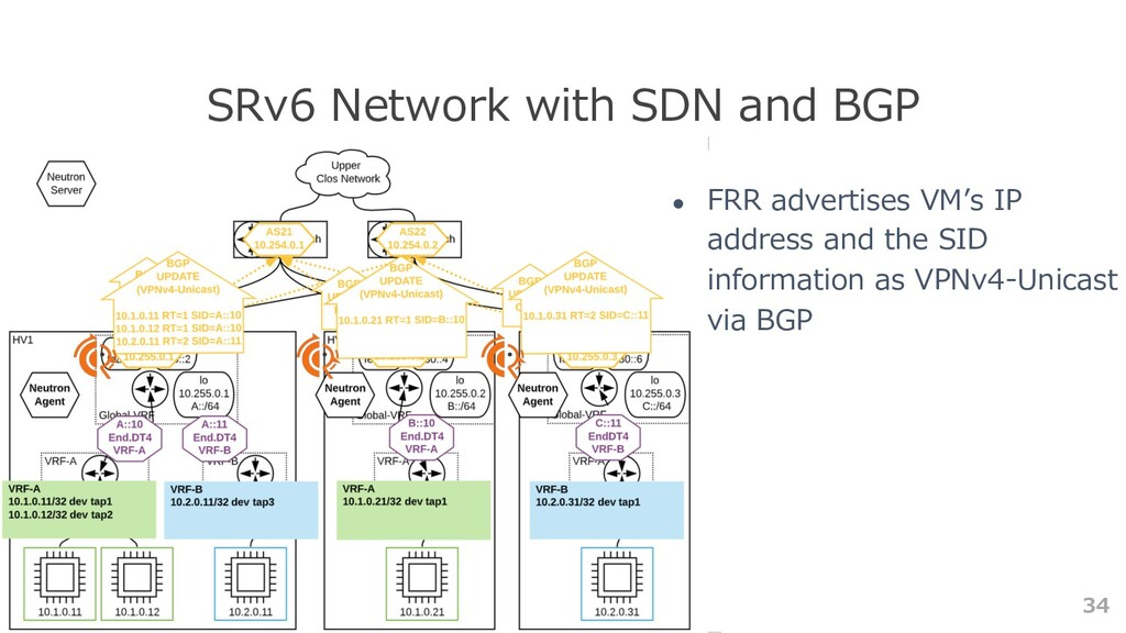 34 SRv6 Network with SDN and BGP ● FRR advertis...