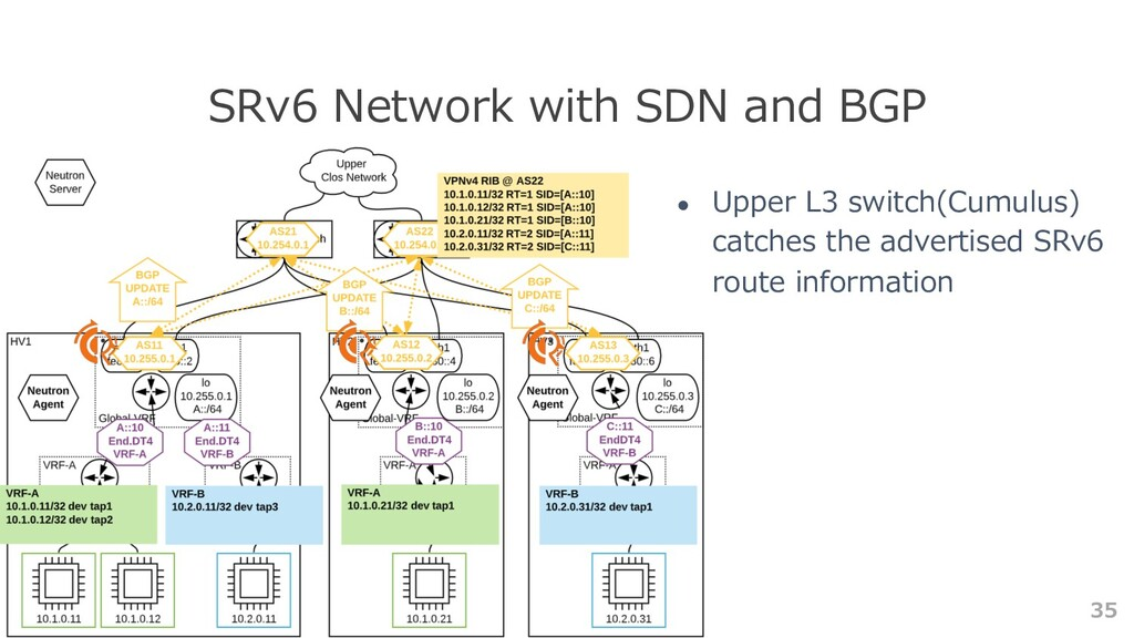 35 SRv6 Network with SDN and BGP ● Upper L3 swi...