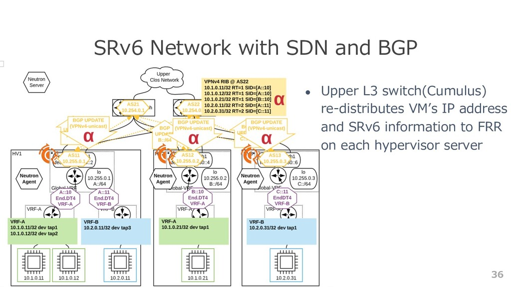 36 SRv6 Network with SDN and BGP ● Upper L3 swi...