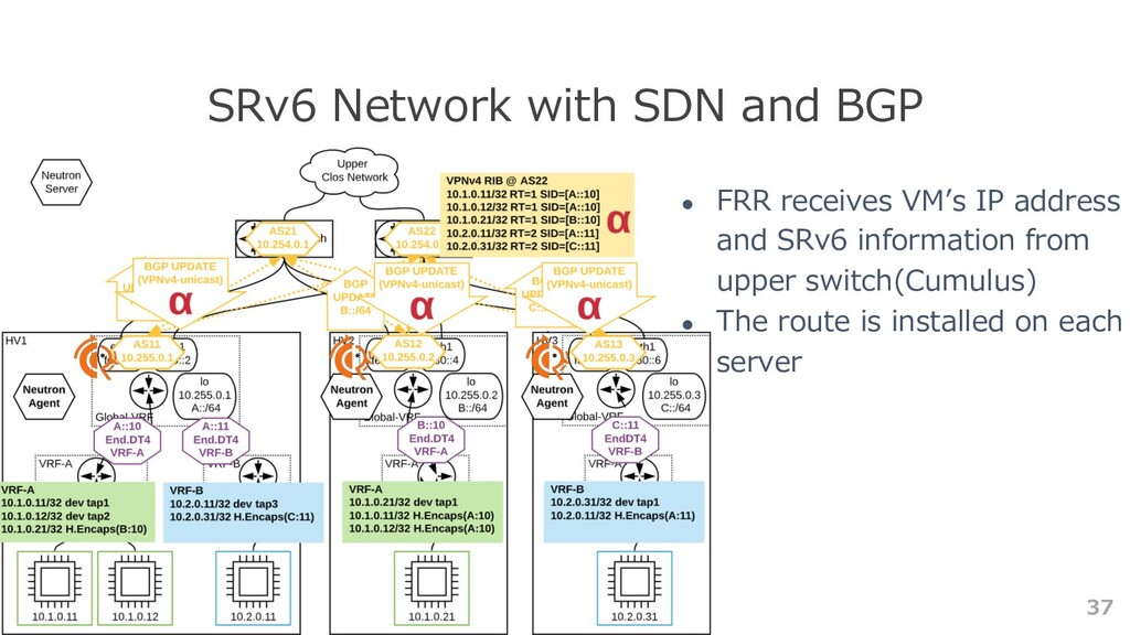 37 SRv6 Network with SDN and BGP ● FRR receives...