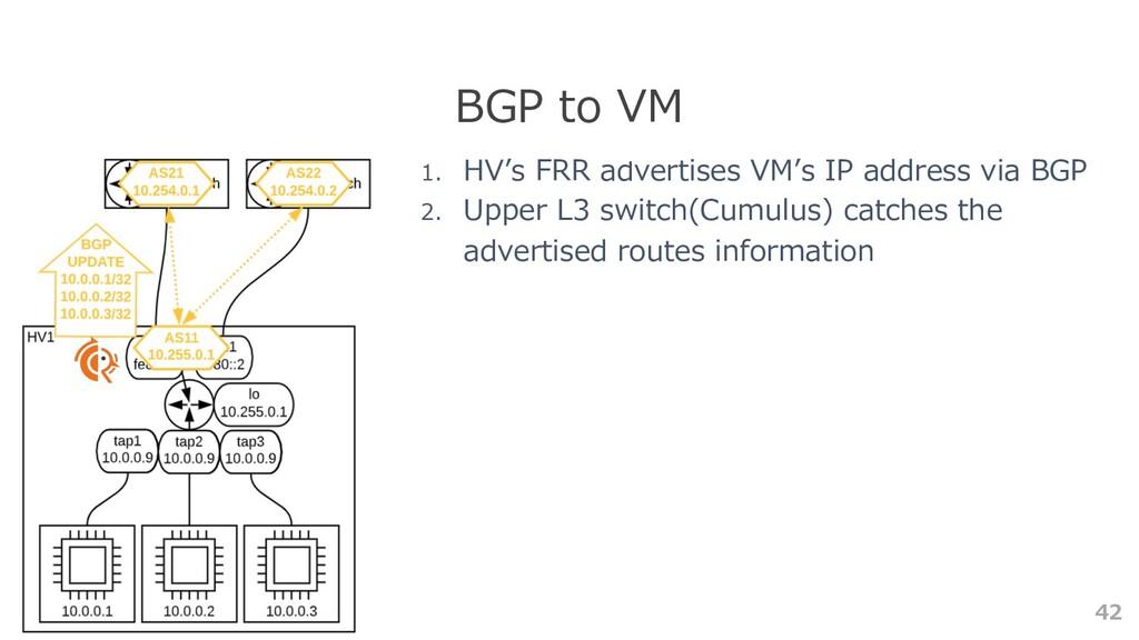 42 BGP to VM 1. HV's FRR advertises VM's IP add...