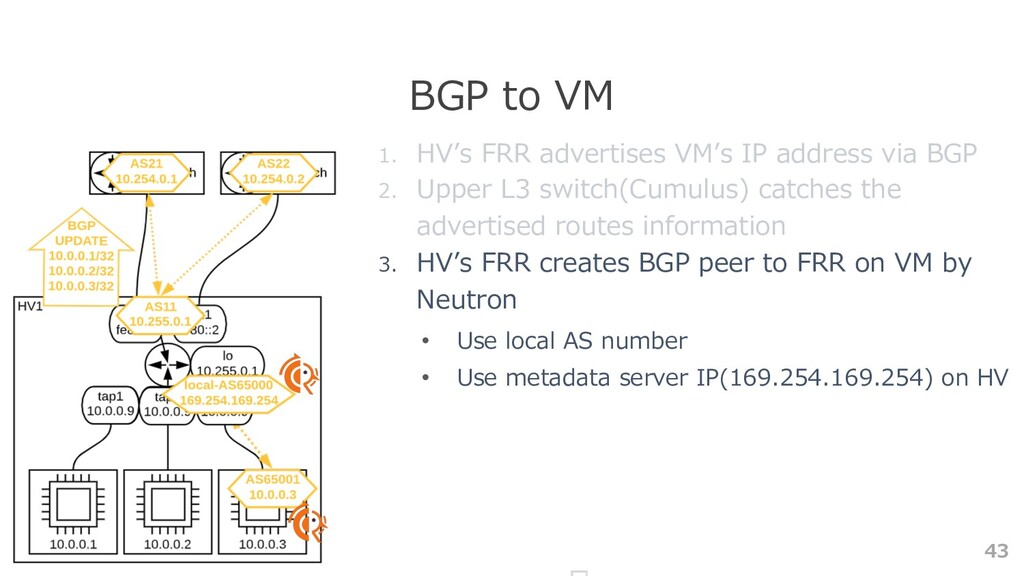 43 BGP to VM 1. HV's FRR advertises VM's IP add...