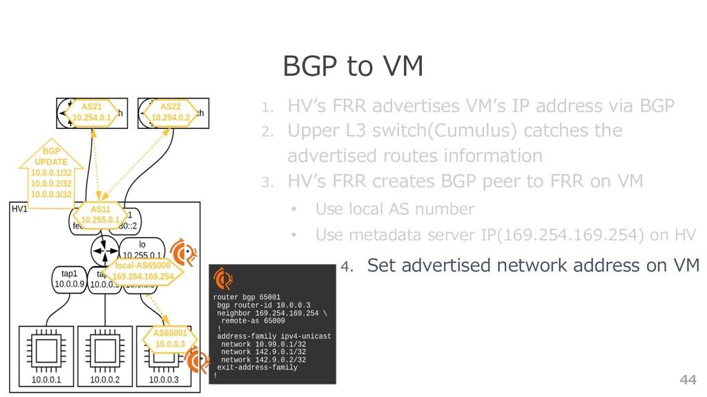 44 BGP to VM 1. HV's FRR advertises VM's IP add...