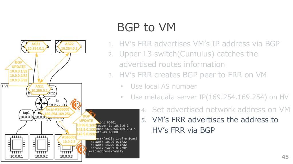 45 BGP to VM 1. HV's FRR advertises VM's IP add...