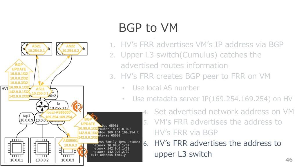 46 BGP to VM 1. HV's FRR advertises VM's IP add...
