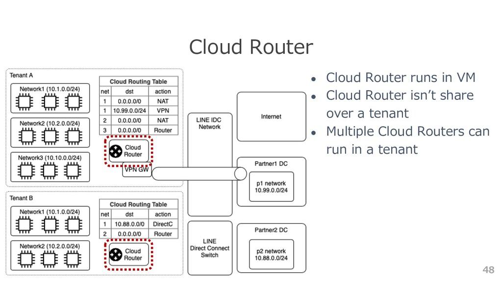 48 Cloud Router ● Cloud Router runs in VM ● Clo...