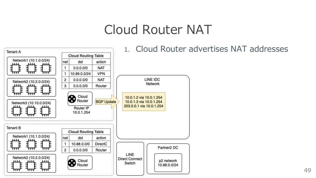 49 Cloud Router NAT 1. Cloud Router advertises ...