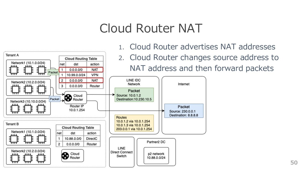 50 Cloud Router NAT 1. Cloud Router advertises ...