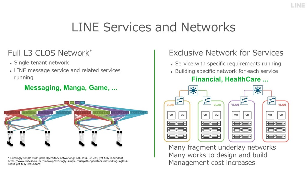 LINE Services and Networks Full L3 CLOS Network...