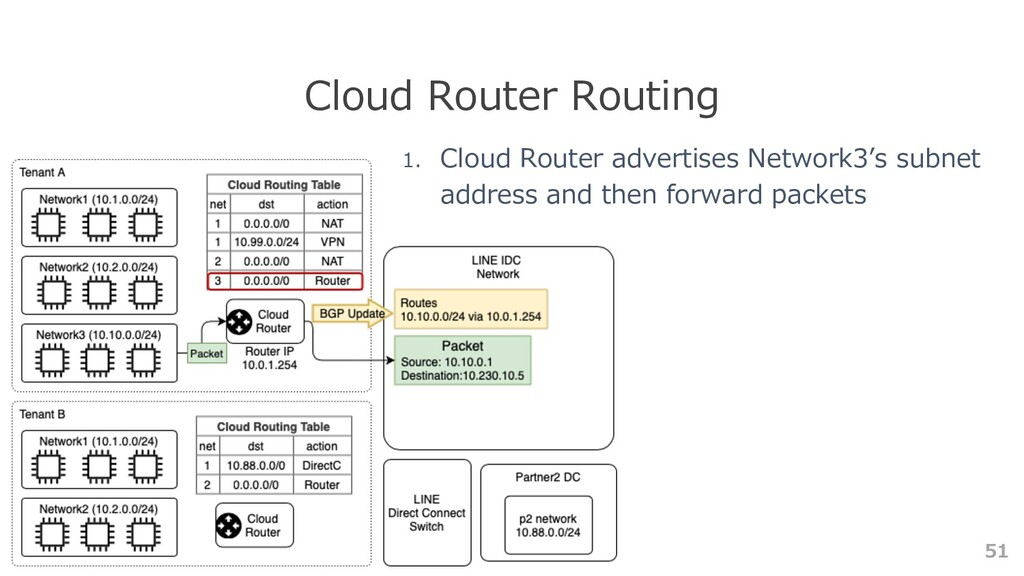 51 Cloud Router Routing 1. Cloud Router adverti...