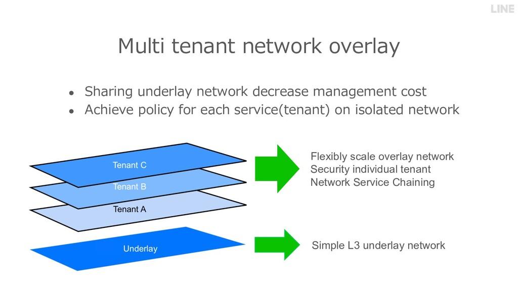 Multi tenant network overlay ● Sharing underlay...