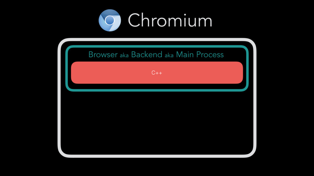 Chromium Browser aka Backend aka Main Process C...