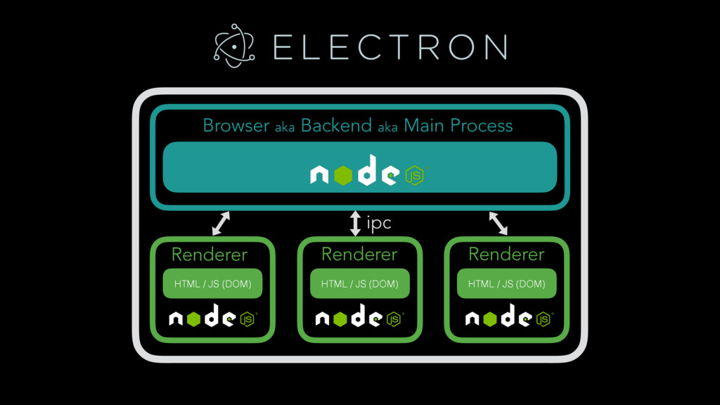 Browser aka Backend aka Main Process Renderer R...