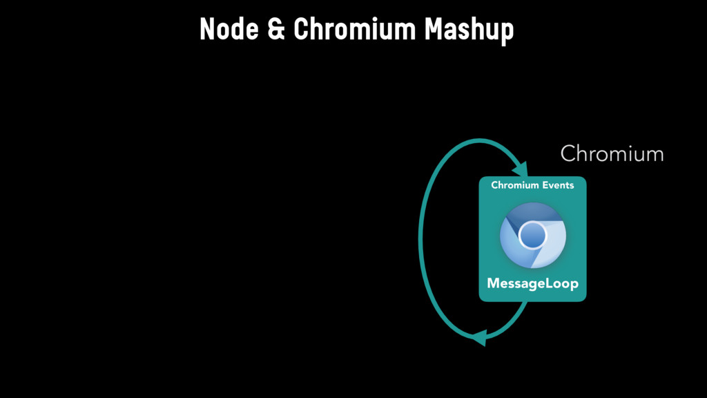 Chromium Events MessageLoop Chromium Node & Chr...