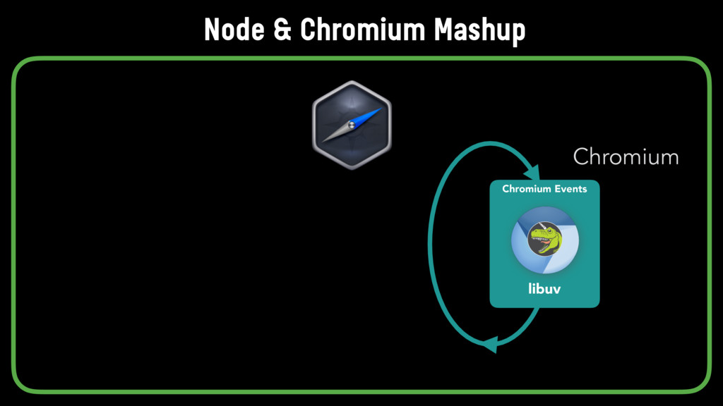Chromium Events libuv Chromium Node & Chromium ...