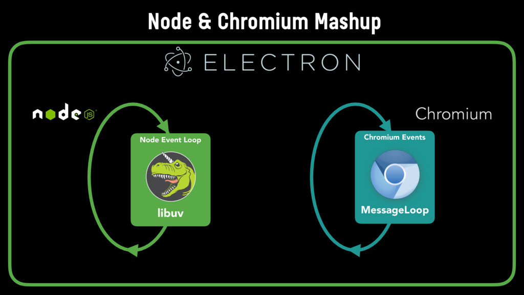 Chromium Events MessageLoop Chromium Node Event...