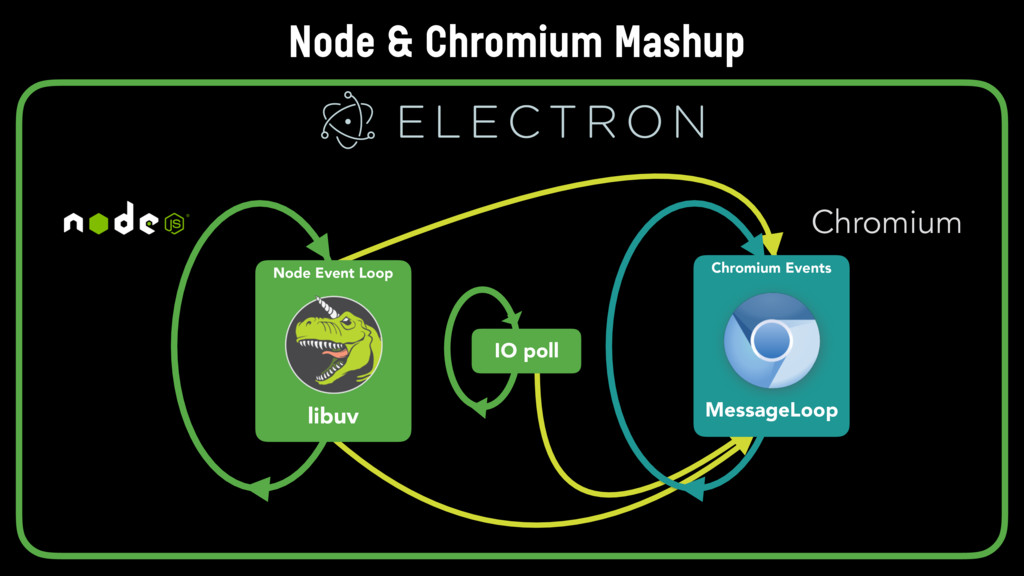Node Event Loop libuv Chromium Events MessageLo...
