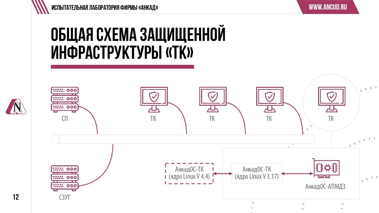 12 Общая схема защищенной инфраструктуры «ТК» И...