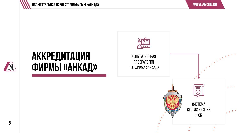 Испытательная лаборатория ООО Фирма «АНКАД» 5 А...