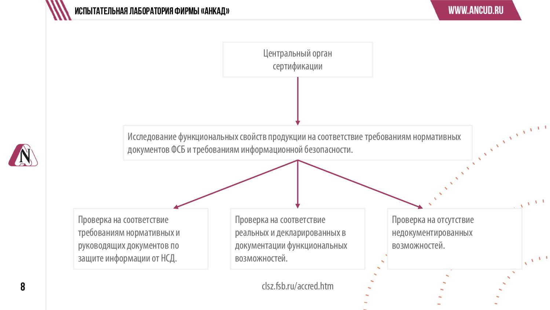 8 Центральный орган сертификации Проверка на со...