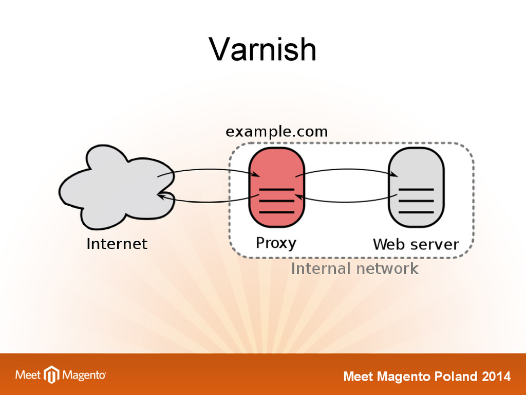 Meet Magento Poland 2014 Varnish